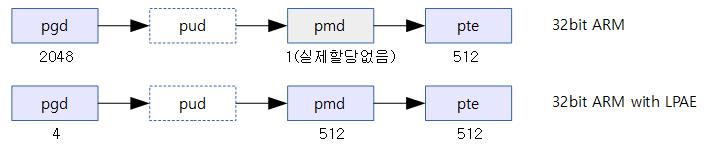 pgd-4