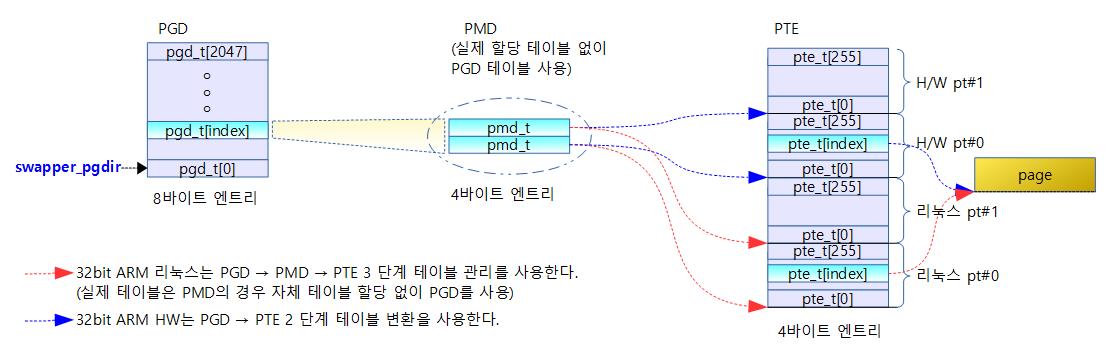 pgd-5