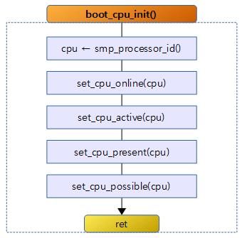 boot_cpu_init_a