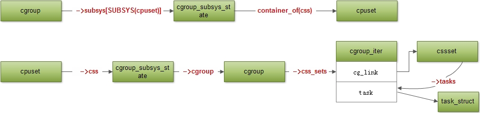 cgroup6