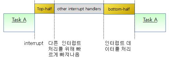 interrupt2