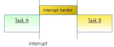 interrupt3