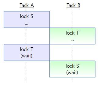 lock_problem1