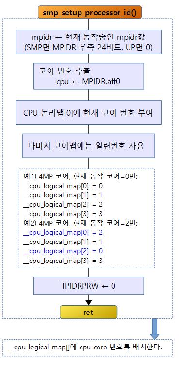 smp_setup_processor_id