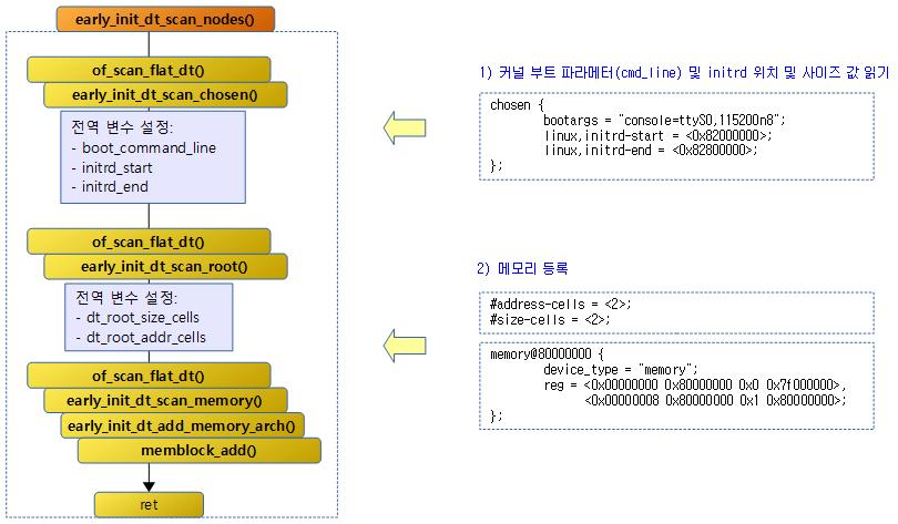 setup_machine_fdt() – 문c 블로그