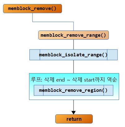 memblock5