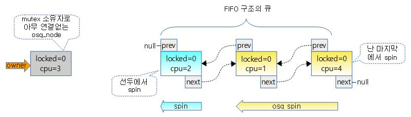 osq_lock-2
