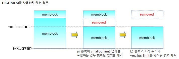 sanity_check_meminfo_3b