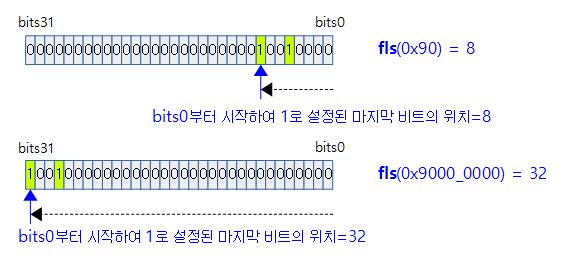 bitops-1