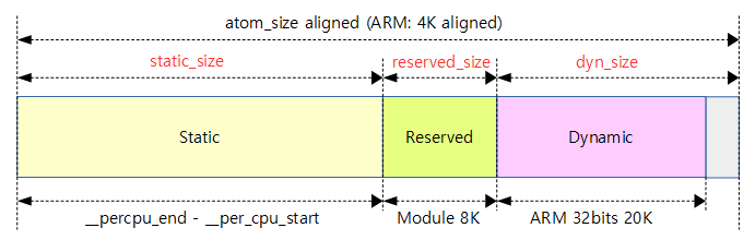 setup_per_cpu_areas-3a