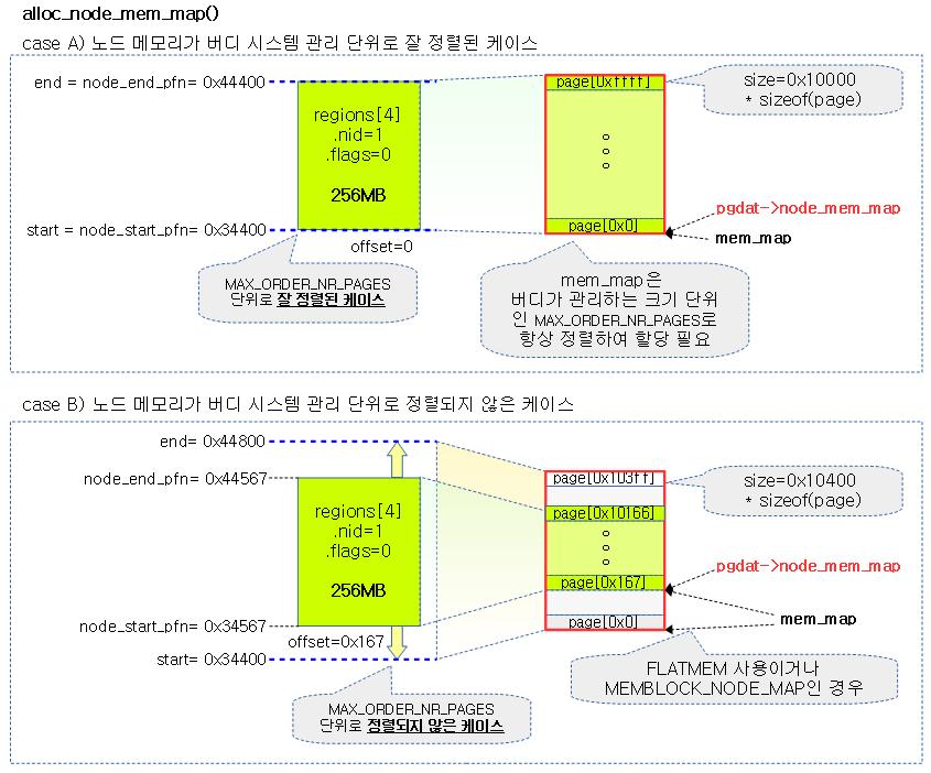 alloc_node_mem_map-1a