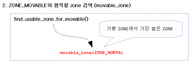 find_usable_zone_for_movable-1