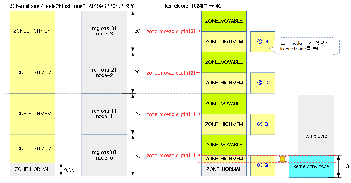 find_zone_movable_pfns_for_nodes-7