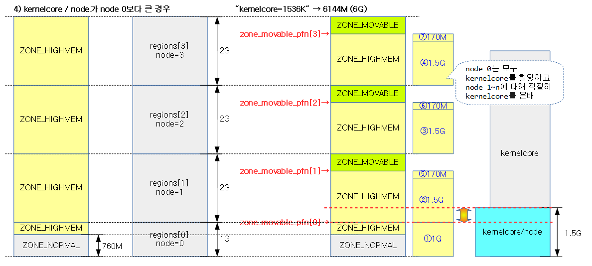 find_zone_movable_pfns_for_nodes-8a