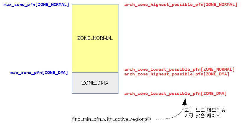 free_area_init_nodes-1a