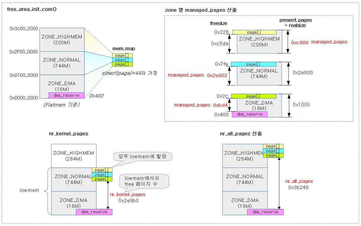 free_area_init_nodes-2a
