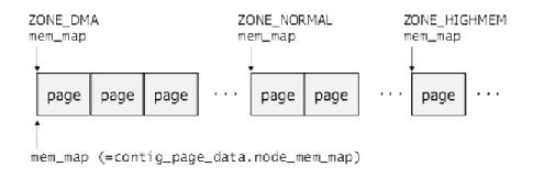 mem_map-3
