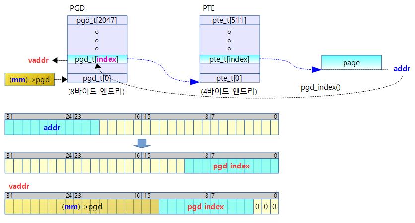 pgd_offset-1
