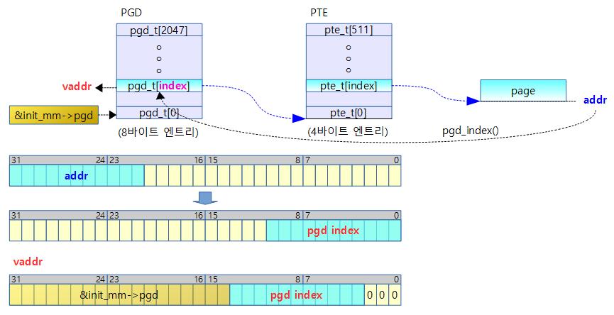 pgd_offset_k-1