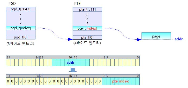 pte_index-1