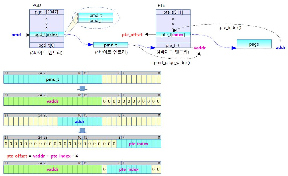 pte_offset_kernel-1