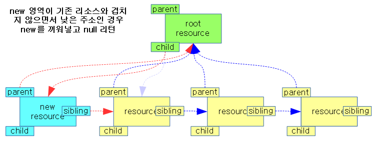 resource-3