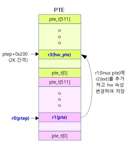 set_pte_ext-1