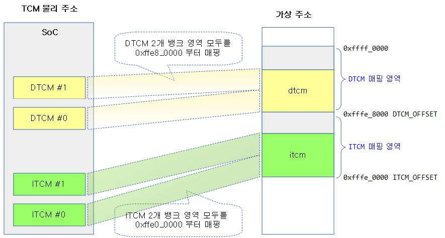 tcm_init-2a