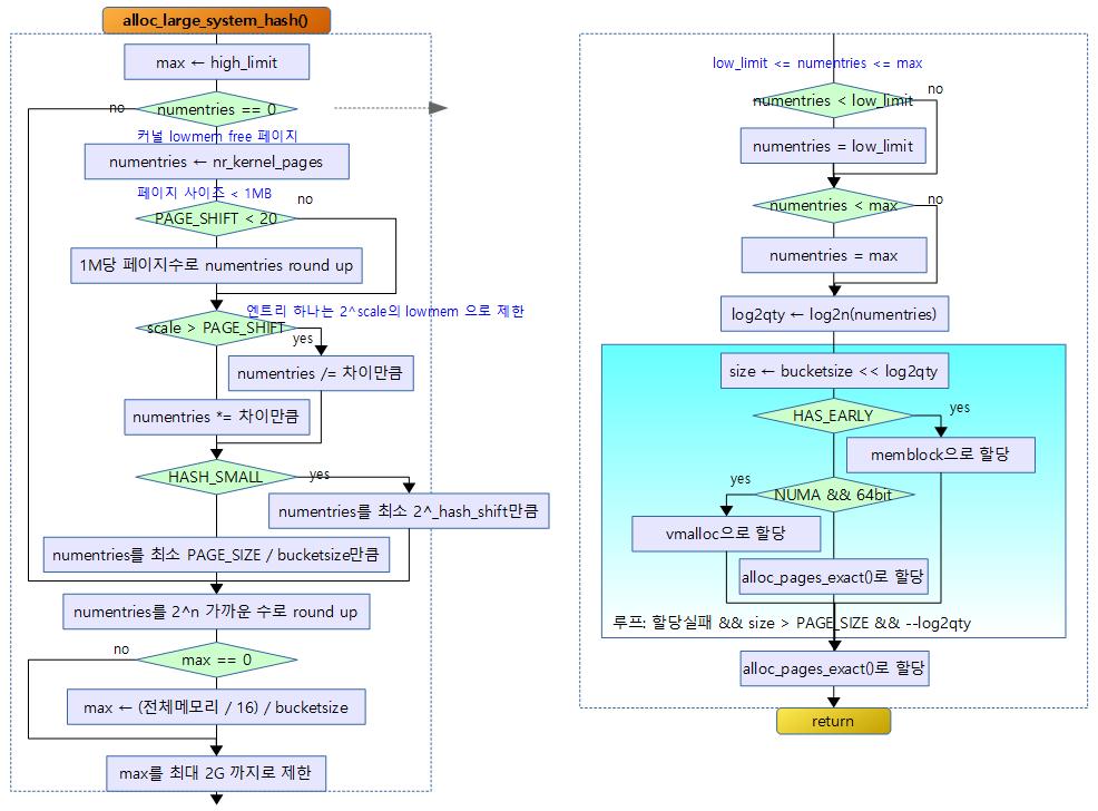 alloc_large_system_hash-1