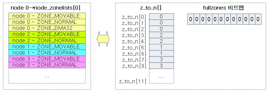 build_zonelist_cache-1b