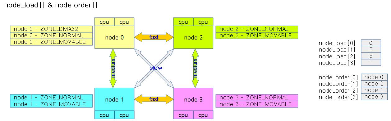 build_zonelists-1c