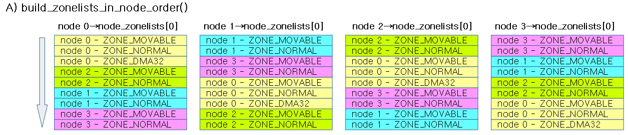 build_zonelists_in_node_order-1b