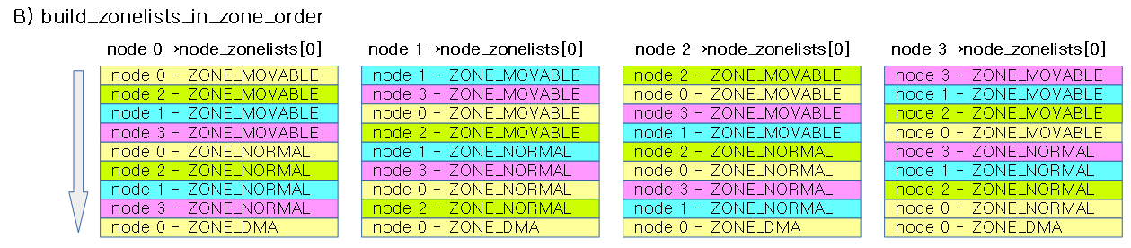 build_zonelists_in_zone_order-1b