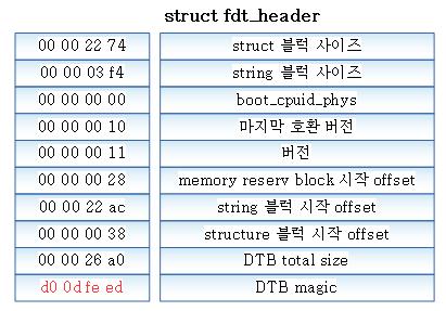 fdt_header-1