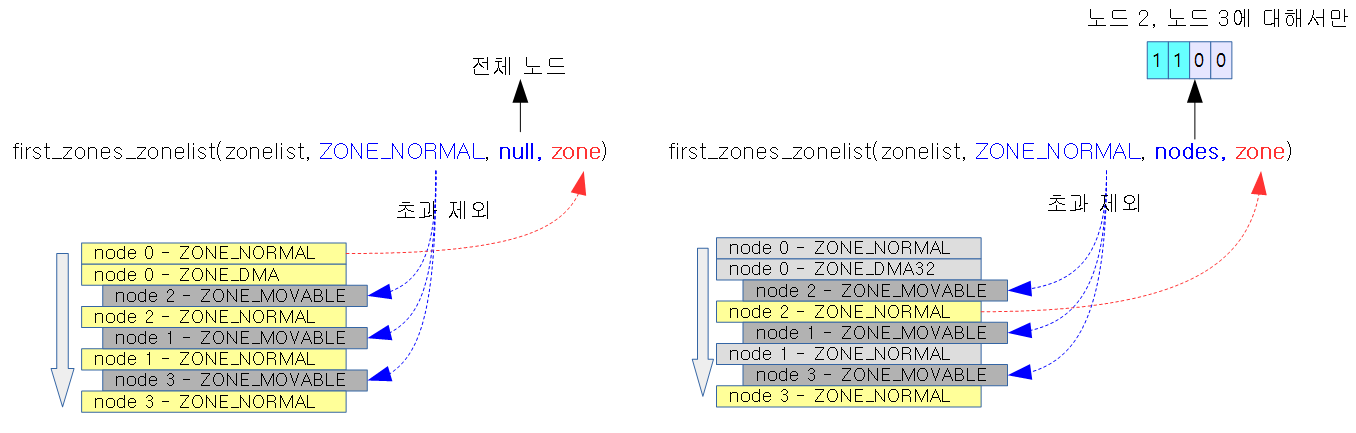 first_zones_zonelist-1b