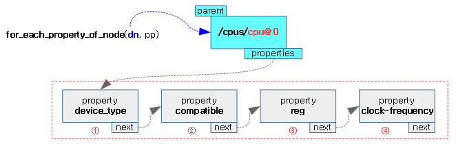 for_each_property_of_node-1