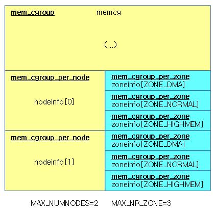 mem_cgroup_page_zoneinfo-1