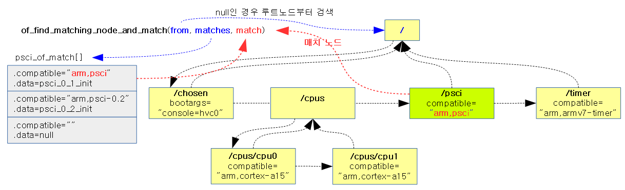 of_find_matching_node_and_match-1