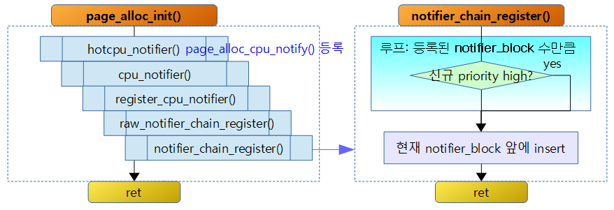 page_alloc_init-1