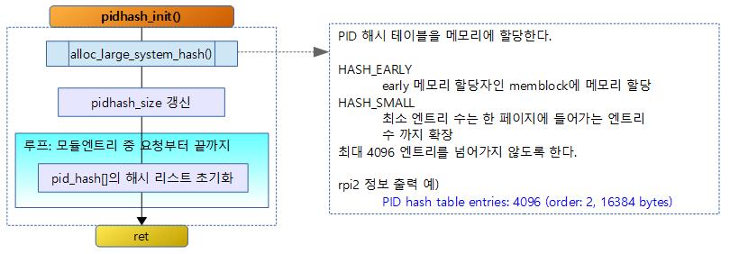 pidhash_init-1