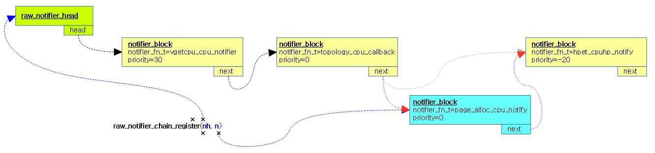 raw_notifier_chain_register-1