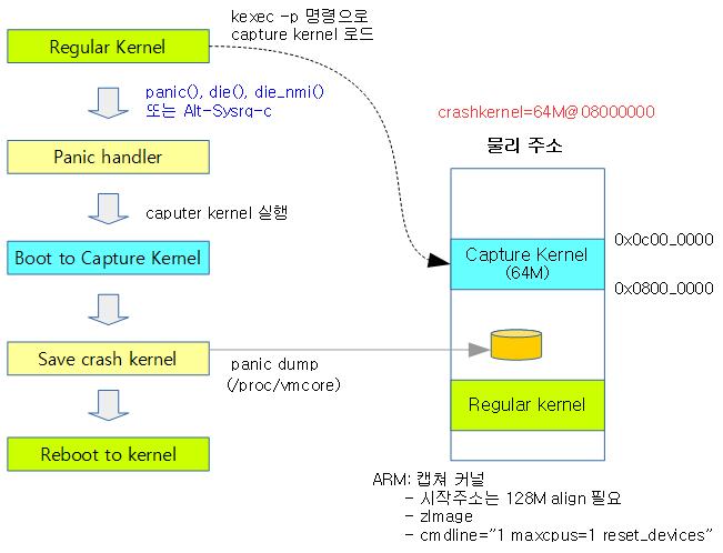 reserve_crashkernel-2