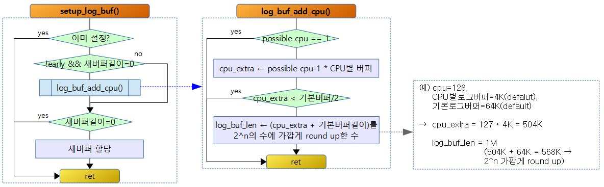 setup_log_buf-1