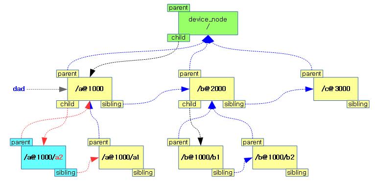unflatten_dt_node-2c