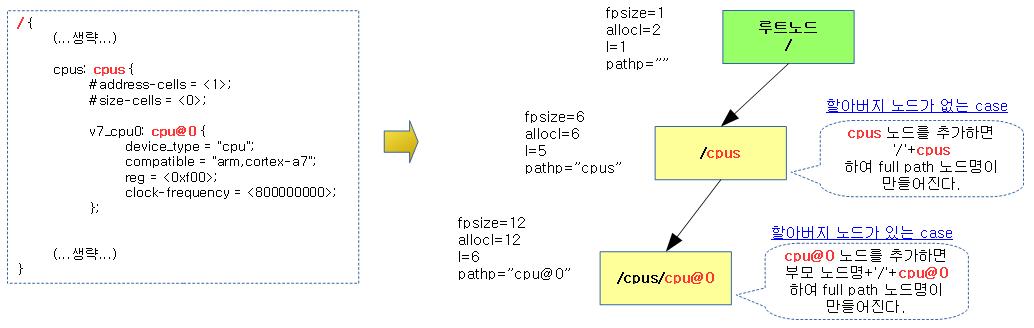 unflatten_dt_node-3a