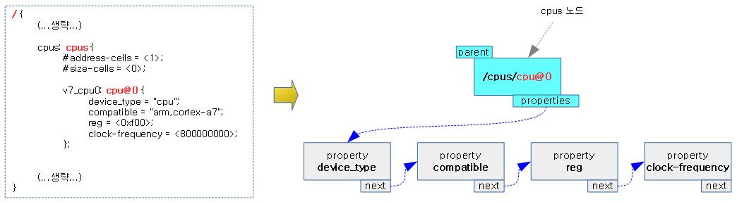 unflatten_dt_node-4a