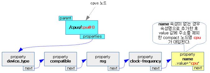unflatten_dt_node-5c