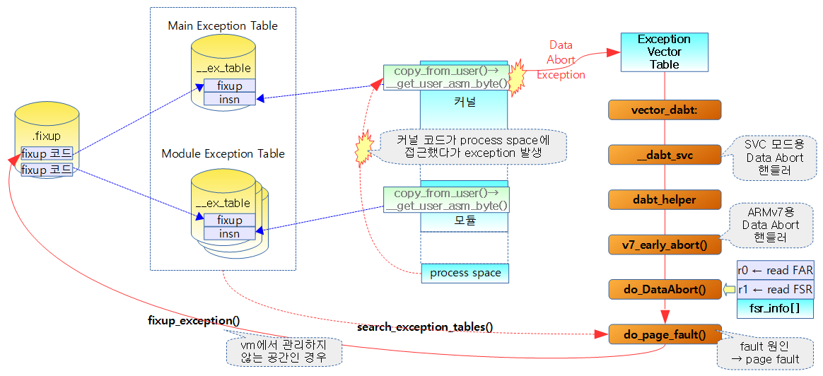exception-table-1