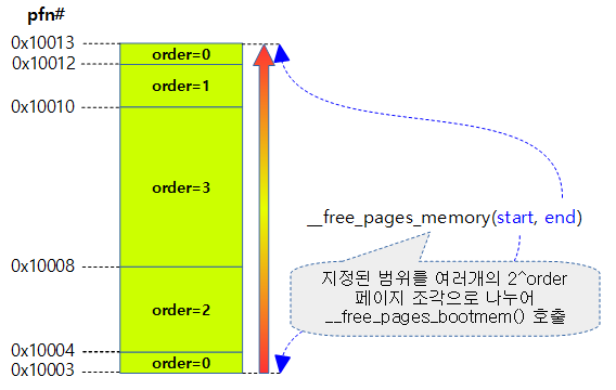 __free_pages_memory-1