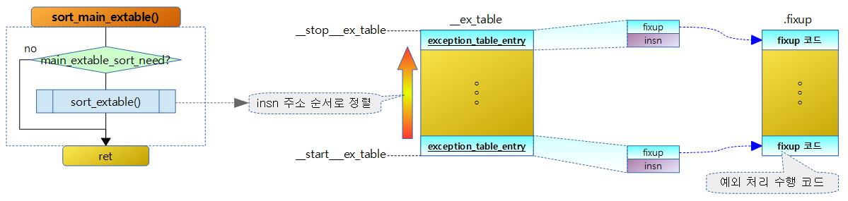 sort_main_extable-1
